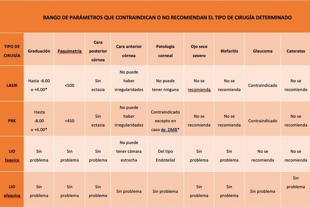 Tabla de parámetros de contraindicciones para la cirugía